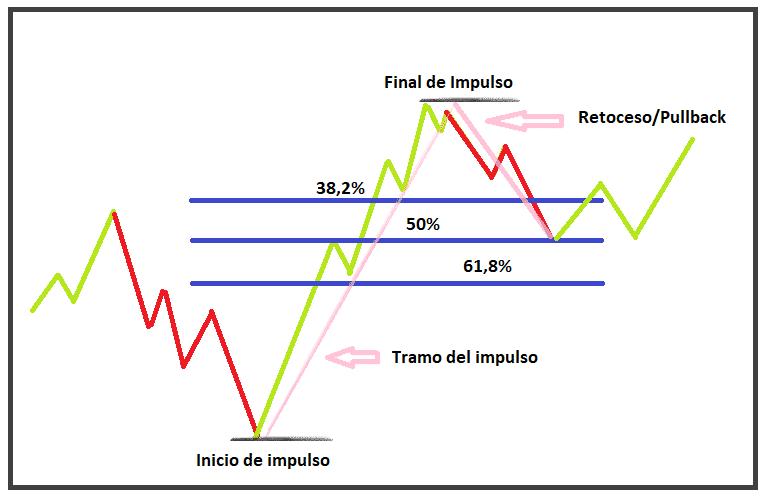 retrocesos-fibonacci-trading
